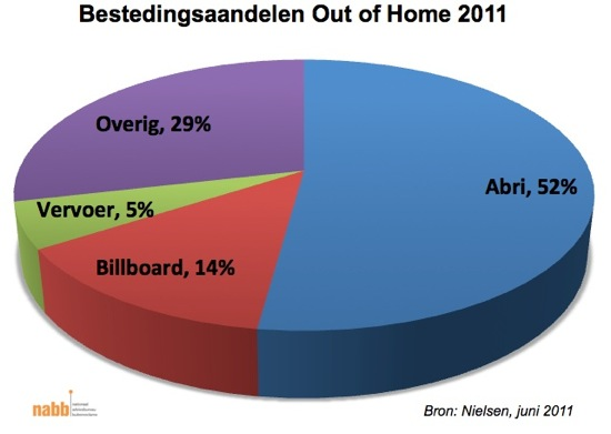 Netto mediabestedingen Out of Home 2011